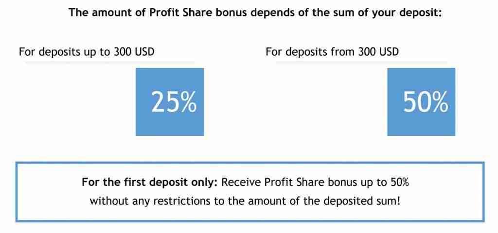 profit sharing bonus roboforex